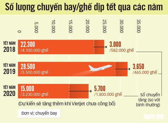 Giá vé máy bay tết Canh Tý: Khách hàng hoa mắt, xuất ngoại còn rẻ hơn - Ảnh 3.