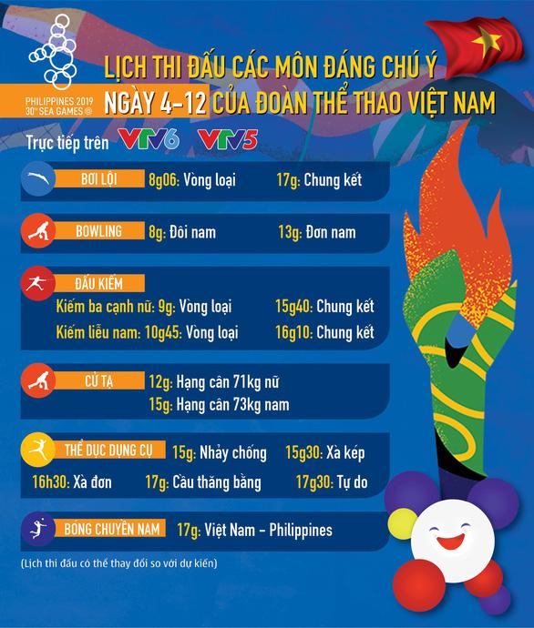 Lịch thi đấu ngày 4-12 của đoàn thể thao Việt Nam tại SEA Games 2019 - Ảnh 1.