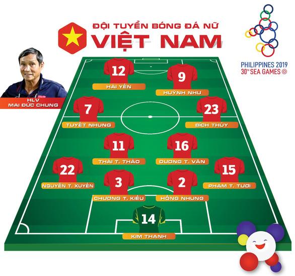 Thắng Philippines, nữ Việt Nam gặp lại Thái Lan ở chung kết SEA Games 2019 - Ảnh 2.