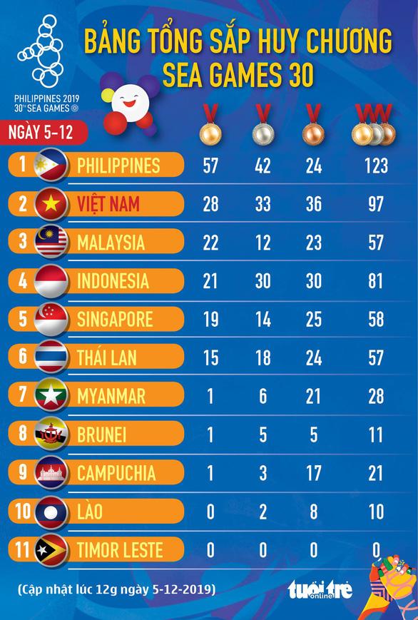SEA Games ngày 5-12: Bơi lội, đấu kiếm và Pencak Silat đoạt 4 huy chương vàng - Ảnh 6.