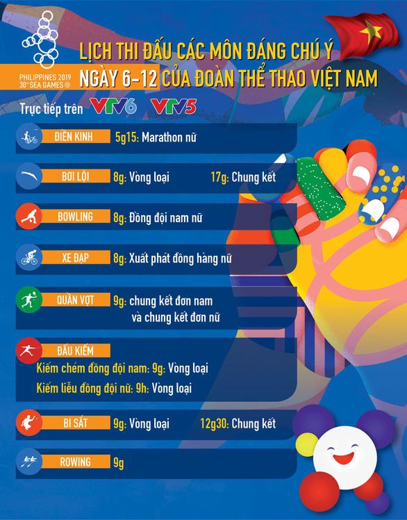 Lịch thi đấu ngày 6-12 của đoàn thể thao Việt Nam tại SEA Games 2019 - Ảnh 1.