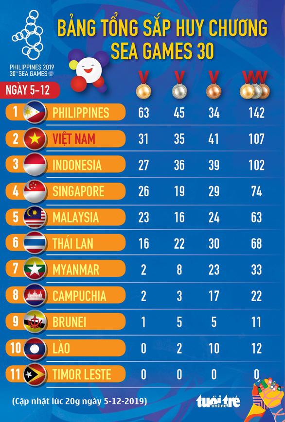 Tổng sắp huy chương SEA Games ngày 5-12: Việt Nam tiếp tục ngôi nhì - Ảnh 1.