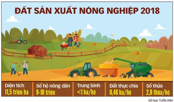 Tích tụ đất đai để nông nghiệp bứt phá - Ảnh 4.