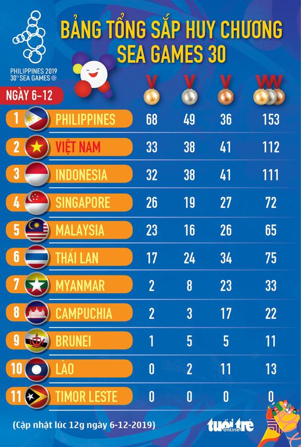 SEA Games ngày 6-12: Ánh Viên lập cú đúp, Việt Nam đoạt 7 HCV - Ảnh 4.