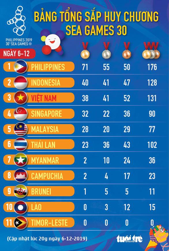Bảng xếp hạng huy chương SEA Games ngày 6-12: Đoàn Việt Nam mất vị trí thứ nhì - Ảnh 1.
