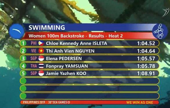 SEA Games ngày 7-12: Việt Nam giành thêm 8 huy chương vàng - Ảnh 23.