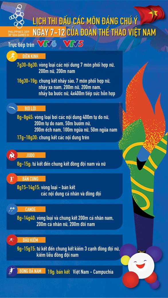 Lich thi dau ngay 7-12 cua doan the thao Viet Nam tai SEA Games 30