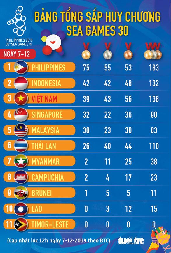 SEA Games ngày 7-12: Việt Nam giành thêm 8 huy chương vàng - Ảnh 18.