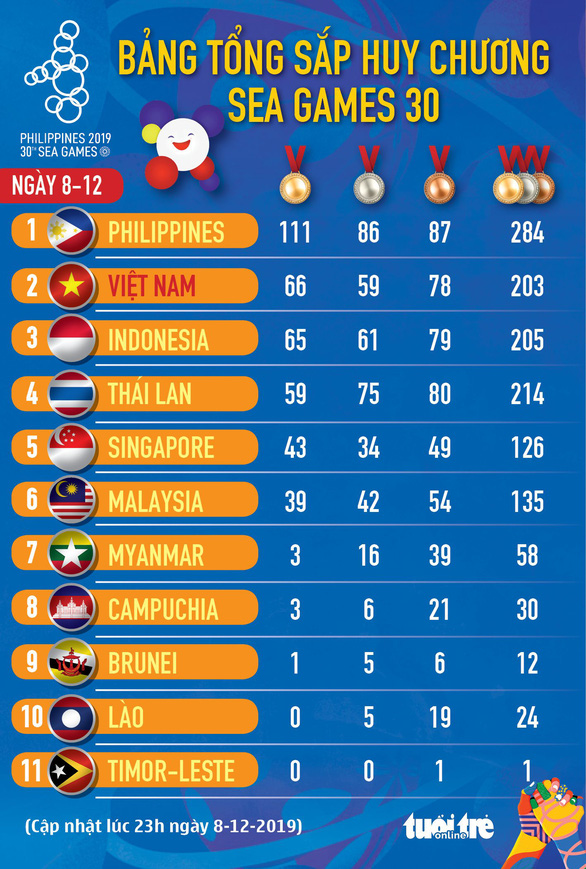 Bảng xếp hạng huy chương SEA Games ngày 8-12: Việt Nam tái chiếm hạng nhì - Ảnh 1.