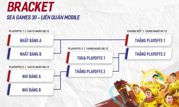 Thể thao điện tử: Liên Quân Mobile Việt Nam vào chung kết, chắc chắn có huy chương - Ảnh 1.