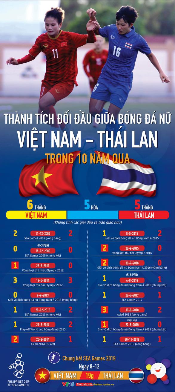 Bóng đá nữ Việt Nam - Thái Lan: Bên tám lạng, người nửa cân suốt 10 năm qua - Ảnh 1.