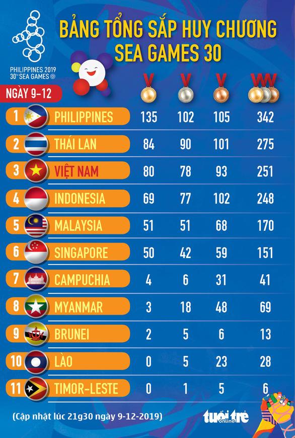 Bảng xếp hạng SEA Games ngày 9-12: Việt Nam lại tụt xuống hạng ba - Ảnh 1.
