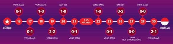 Sẽ làm tất cả để đội tuyển U22 Việt Nam giành Huy chương vàng SEA Games - Ảnh 6.
