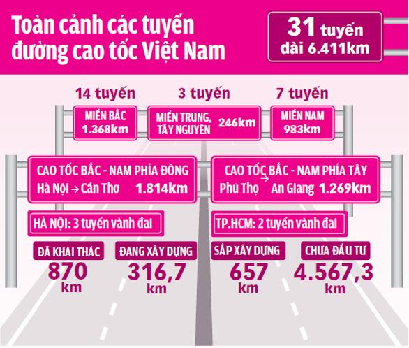Trắc trở cao tốc Trung Lương - Mỹ Thuận và Bến Lức - Long Thành - Ảnh 3.