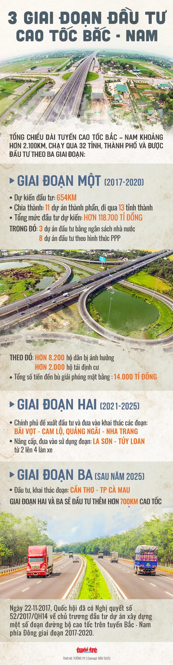 Năm 2019 phải khởi công tiếp một số đoạn đường cao tốc Bắc - Nam - Ảnh 3.