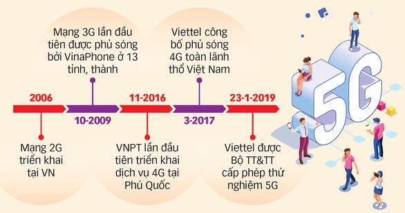 Việt Nam muốn làm chủ mạng 5G - Ảnh 2.