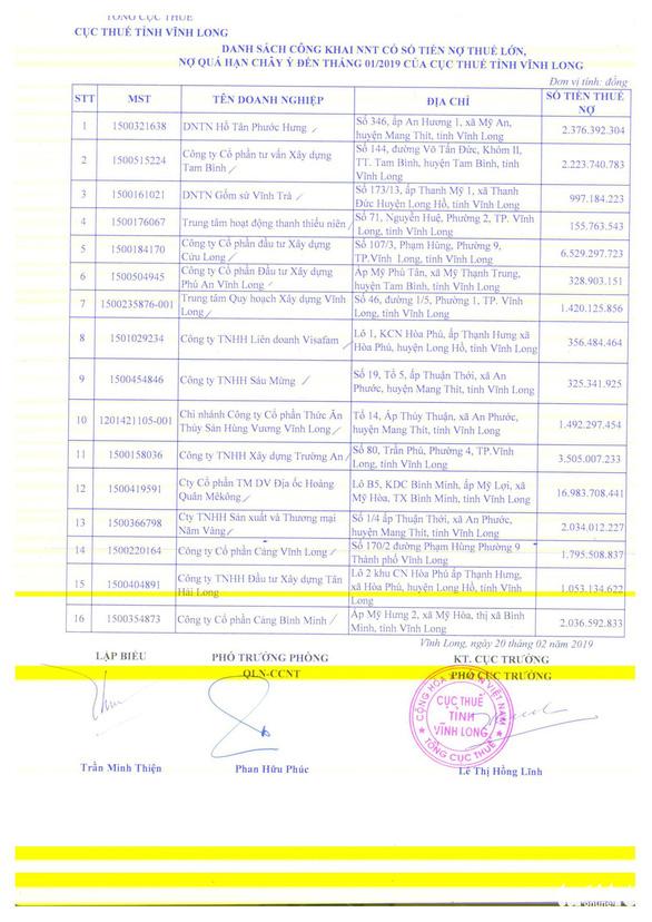 Địa ốc Hoàng Quân Mekong dẫn đầu nợ thuế khó đòi tại Vĩnh Long - Ảnh 2.
