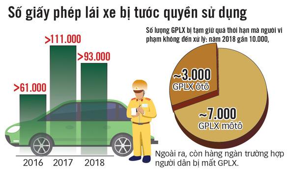 Hai bộ phối hợp quản giấy phép lái xe: 10 năm vẫn... loay hoay - Ảnh 3.