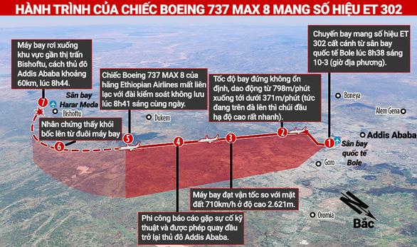 Chuyện gì xảy ra với Boeing 737 MAX 8? - Ảnh 5.