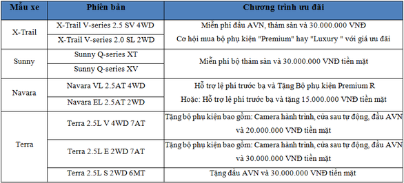 Nissan Việt Nam ưu đãi đặc biệt cho khách hàng trong tháng 3 - Ảnh 3.