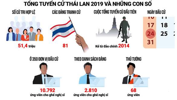Bầu cử Thái: giới đầu tư mong ổn định - Ảnh 1.