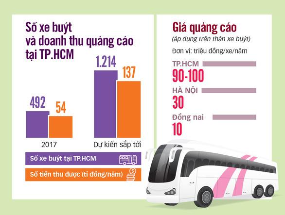 TP.HCM quảng cáo trên xe buýt: kiếm tiền tỉ còn... ì ạch - Ảnh 3.