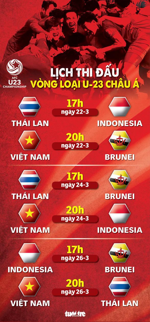 Lịch thi đấu của U-23 Việt Nam tại vòng loại Giải U-23 châu Á 2020 - Ảnh 1.