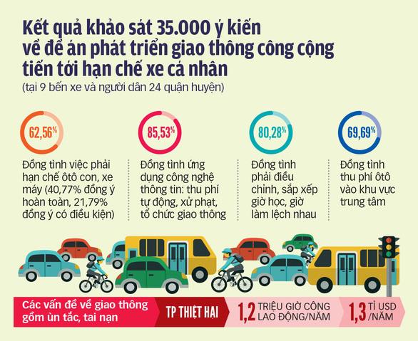 Năm 2030, hạn chế xe máy ở 4 quận và 2 khu đô thị bậc nhất ở TP.HCM? - Ảnh 3.