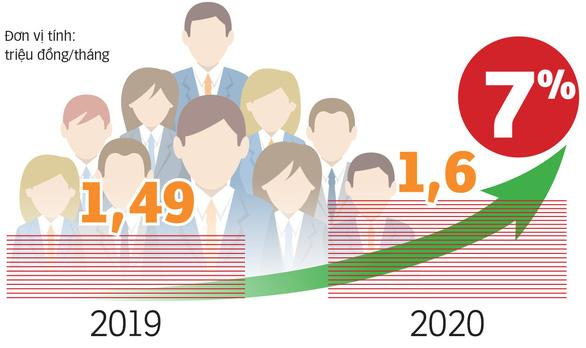 Đầu năm 2021 giảm 10% biên chế để tăng lương - Ảnh 3.