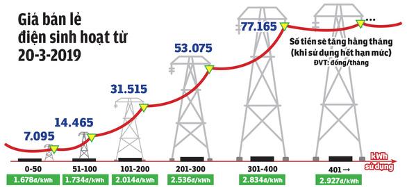 Tăng giá điện từ ngày 20-3-2019: EVN tăng thu 20.000 tỉ đồng - Ảnh 2.