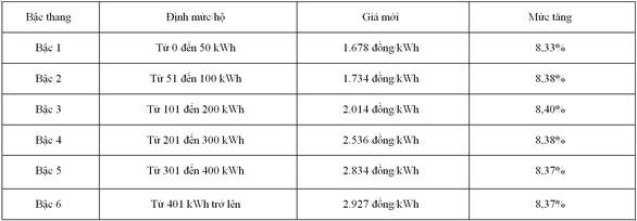 Khách hàng phải trả thêm hơn 48.000 đồng khi điện tăng giá - Ảnh 3.