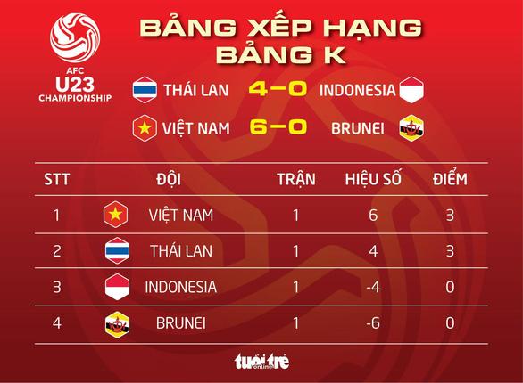 Bảng xếp hạng bảng K vòng loại U-23 châu Á 2020: Việt Nam tạm dẫn đầu - Ảnh 1.
