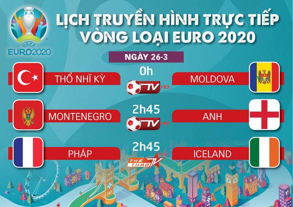 Lịch truyền hình vòng loại Euro 2020: Anh, Pháp dễ thở - Ảnh 1.