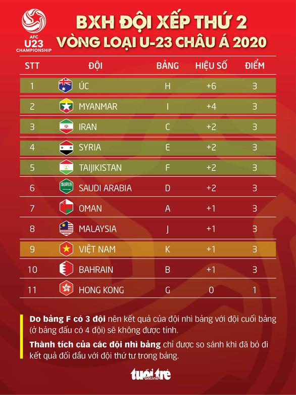 Cơ hội nào để U23 Việt Nam đoạt vé dự vòng chung kết? - Ảnh 2.