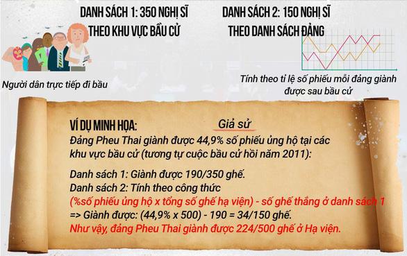 Bầu cử Thái Lan công bố kết quả như chơi trò ú tim - Ảnh 2.