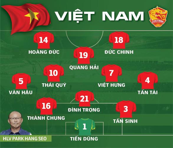 Thắng đậm U23 Thái Lan, Việt Nam giành vé dự vòng chung kết với ngôi đầu - Ảnh 1.