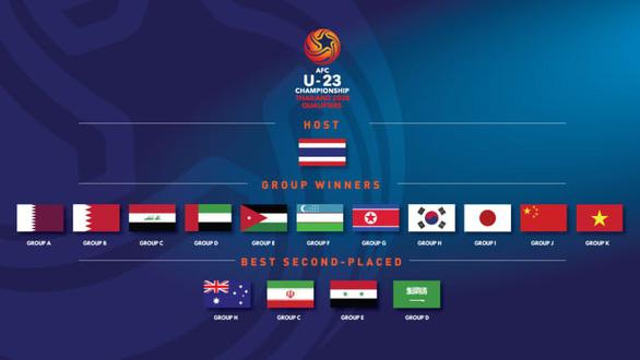 Việt Nam là đội Đông Nam Á duy nhất tự đoạt vé dự VCK U23 châu Á 2020 - Ảnh 1.