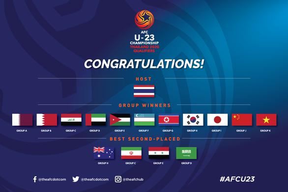 U23 Việt Nam sẽ nằm trong nhóm hạt giống số 1 ở vòng chung kết - Ảnh 3.