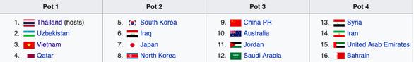 U23 Việt Nam sẽ nằm trong nhóm hạt giống số 1 ở vòng chung kết - Ảnh 2.