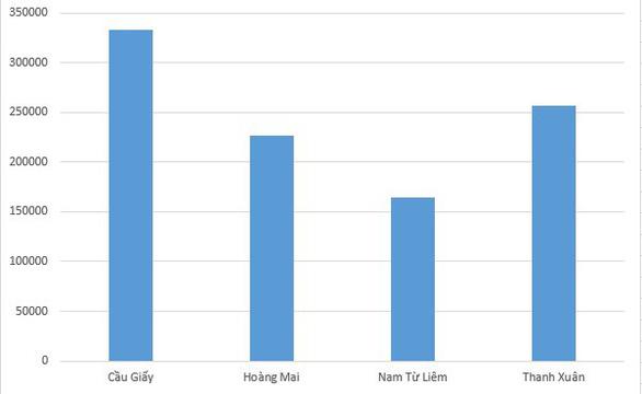 Cập nhật biến động giá thuê phân khúc nhà riêng tại Hà Nội sau 1 năm - Ảnh 2.