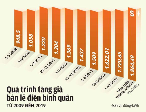 Vì sao giá điện phải tăng lên mức trên 1.864 đồng/kWh? - Ảnh 2.