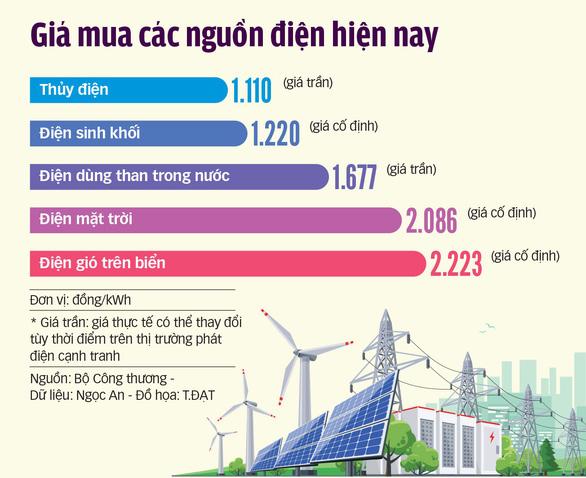 Nông dân tham gia bán điện cho EVN - Ảnh 3.
