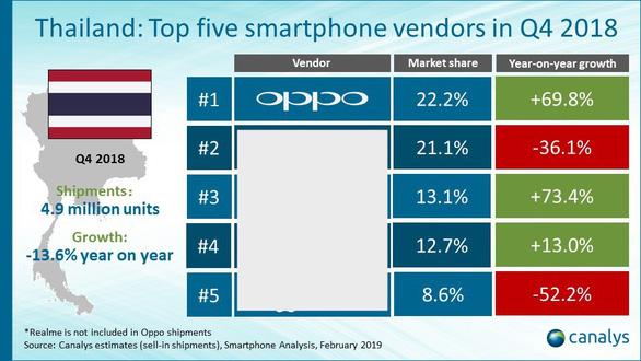 Ghi nhận sự phát triển mạnh mẽ của OPPO tại thị trường Đông Nam Á - Ảnh 2.