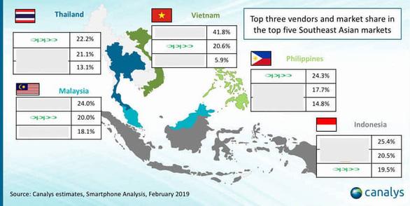 Ghi nhận sự phát triển mạnh mẽ của OPPO tại thị trường Đông Nam Á - Ảnh 3.