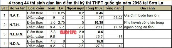 Thi 0 điểm, thí sinh con nhà giàu Sơn La được sửa điểm thành 9 - Ảnh 2.