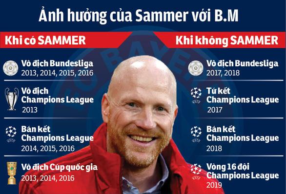 Nội bộ rối ren, hùm xám Bayern Munich nhớ Sammer, chờ Kahn - Ảnh 2.