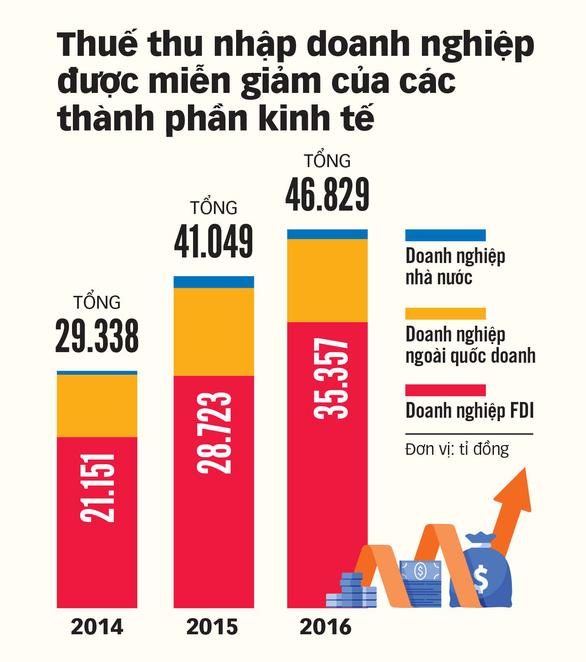 Thu hút vốn đầu tư nước ngoài: Xóa ưu đãi tràn lan - Ảnh 6.