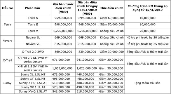 Nissan Việt Nam ưu đãi mạnh tay cho khách mua xe trong tháng 4 - Ảnh 1.