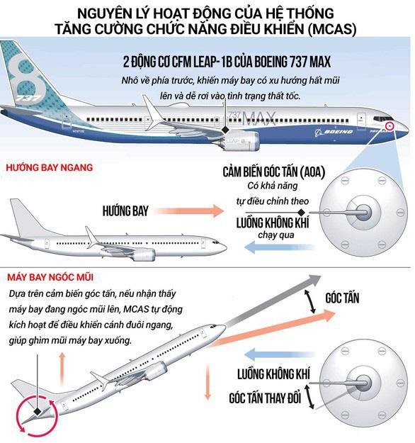 Điều chỉnh của Boeing với 737 MAX phù hợp, bước ngoặt trở lại bầu trời - Ảnh 2.