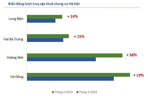 Giá thuê nhà tăng tại Hà Nội, giảm tại TP.HCM dịp đầu năm - Ảnh 1.